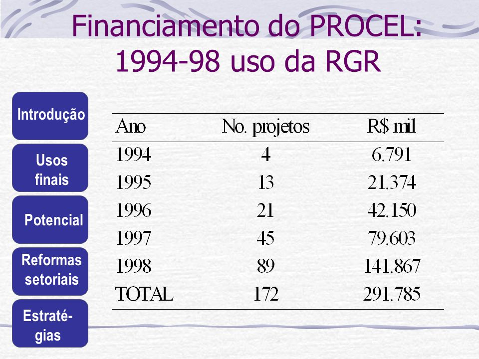 Financiamento do PROCEL: 1994-98 uso da RGR