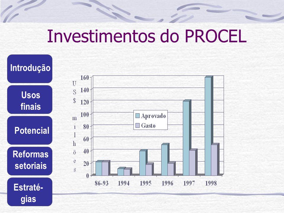 Investimentos do PROCEL