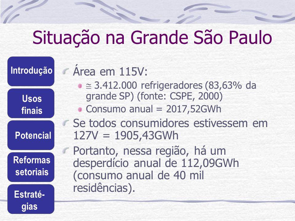 Situação na Grande São Paulo