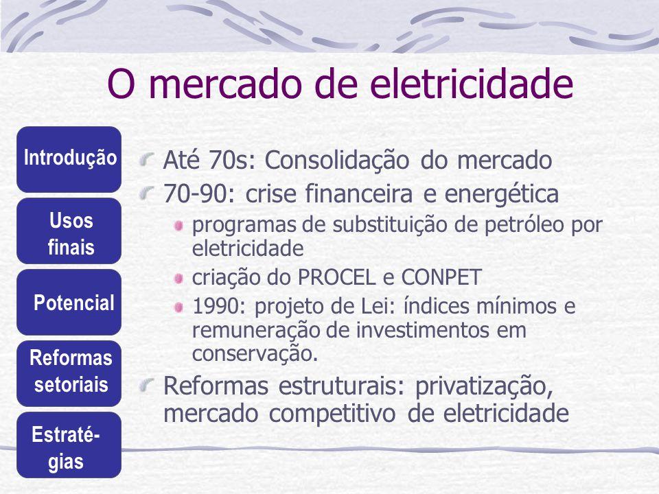 O mercado de eletricidade