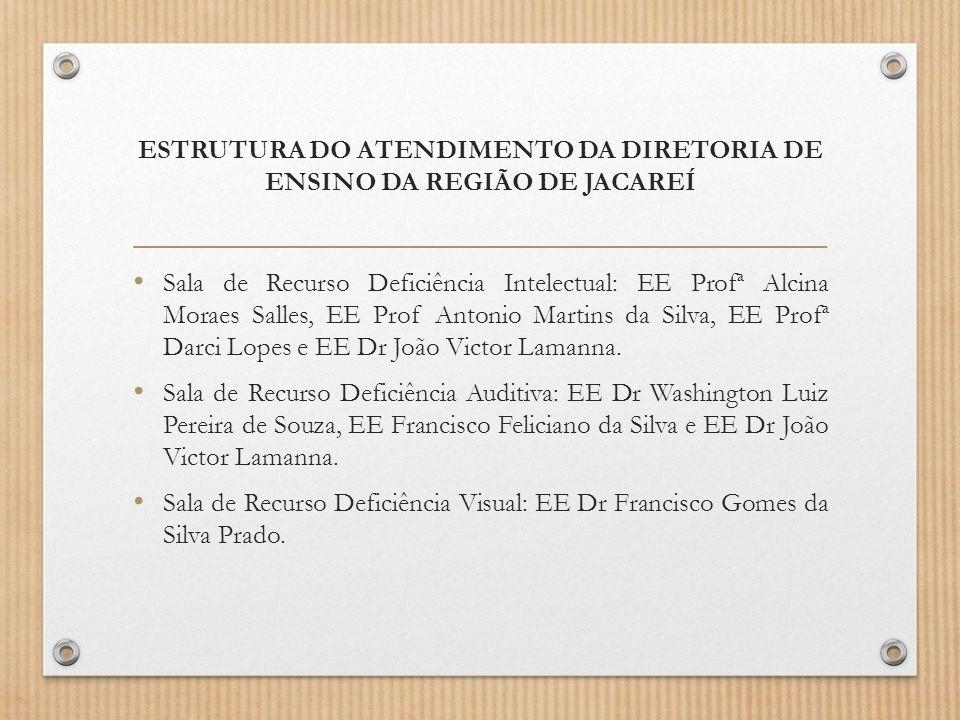 ESTRUTURA DO ATENDIMENTO DA DIRETORIA DE ENSINO DA REGIÃO DE JACAREÍ