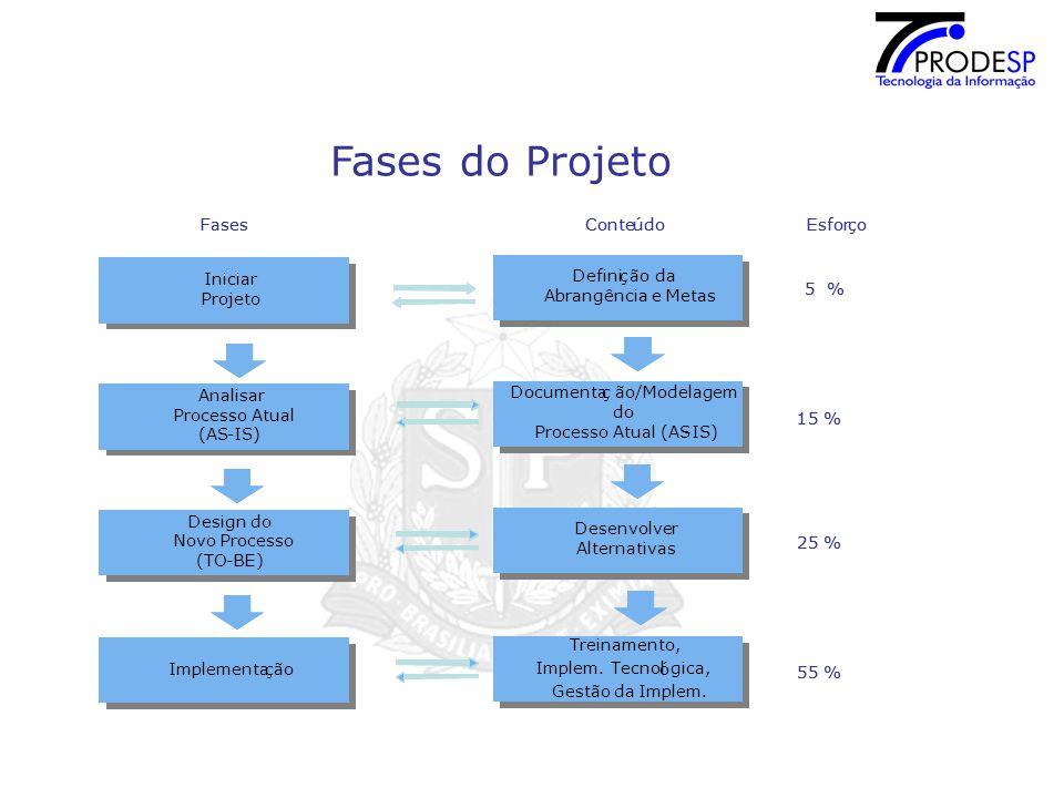 Fases do Projeto Fases Fases Conte Conte ú ú do do Esfor Esfor ç ç o o