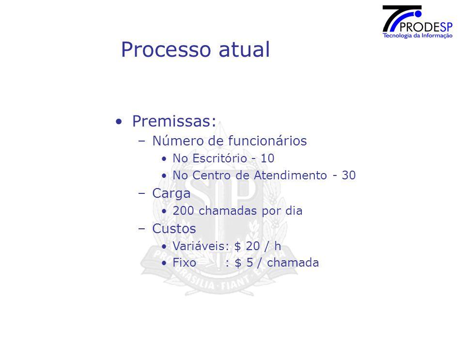 Processo atual Premissas: Número de funcionários Carga Custos