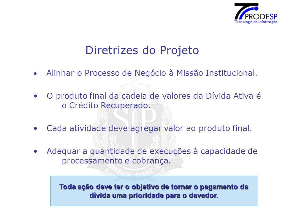 Diretrizes do Projeto Alinhar o Processo de Negócio à Missão Institucional.