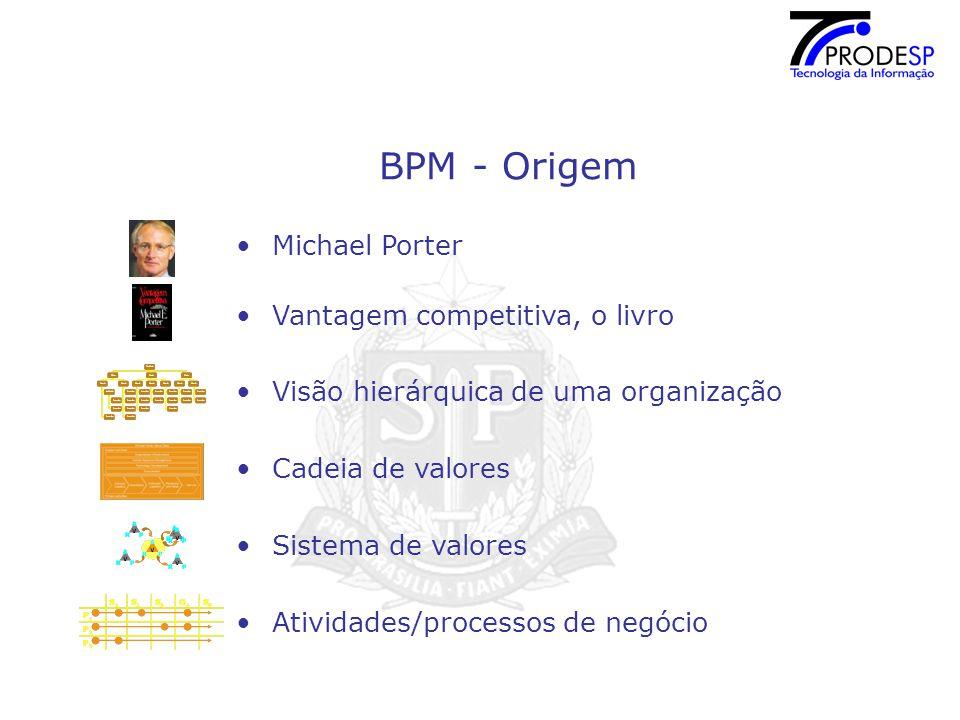 BPM - Origem Michael Porter Vantagem competitiva, o livro