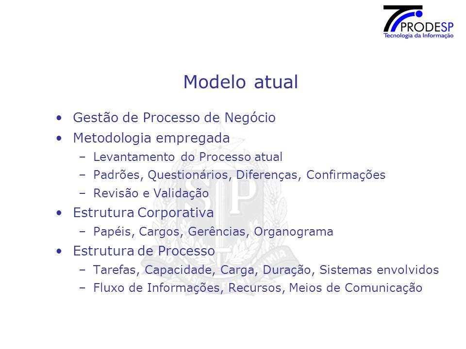 Modelo atual Gestão de Processo de Negócio Metodologia empregada
