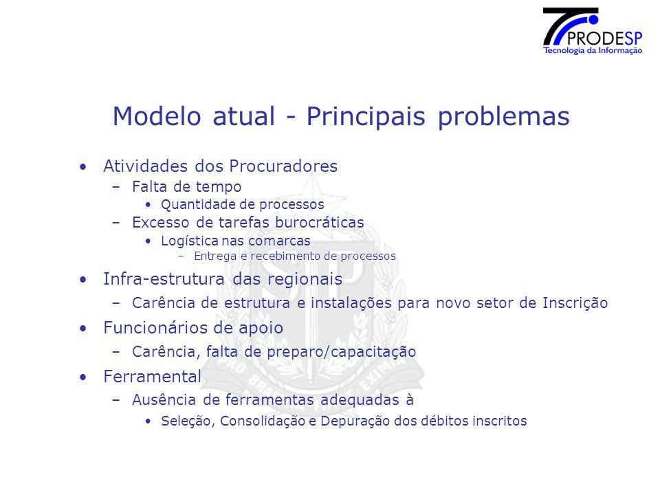 Modelo atual - Principais problemas