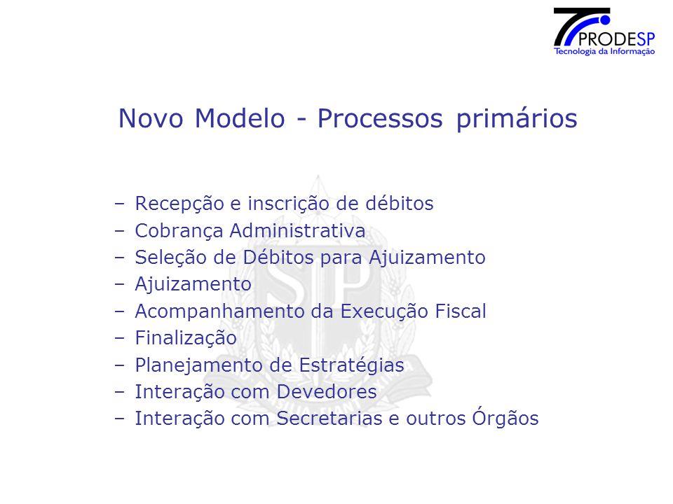 Novo Modelo - Processos primários