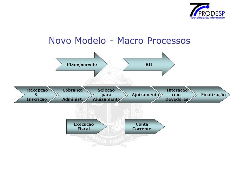 Novo Modelo - Macro Processos
