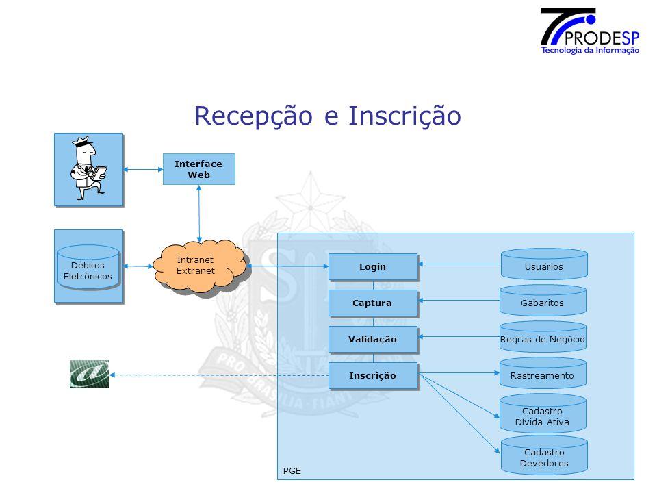 Recepção e Inscrição Interface Web Débitos Eletrônicos PGE Intranet