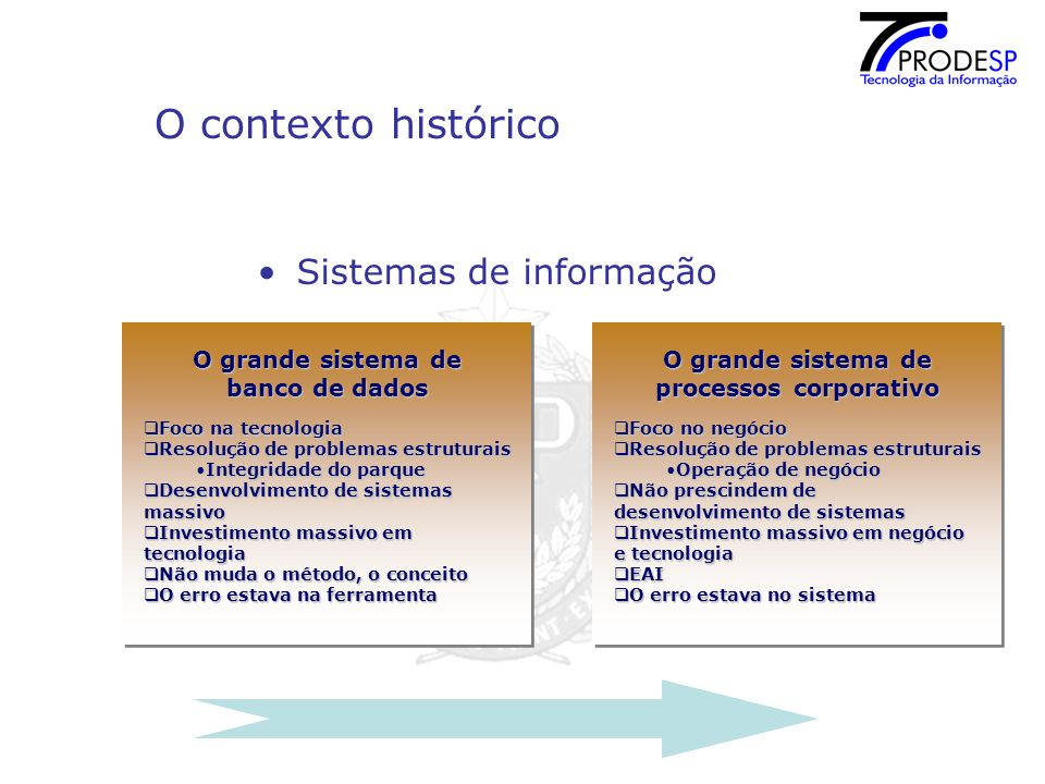 O contexto histórico Sistemas de informação