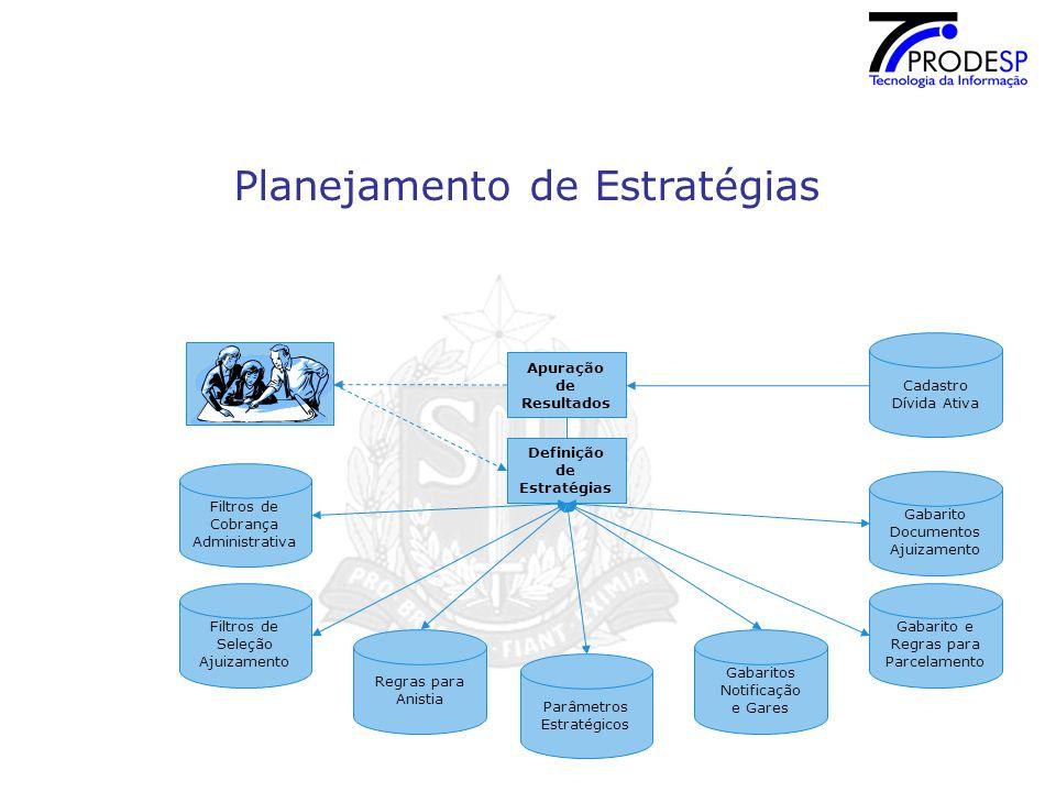 Planejamento de Estratégias