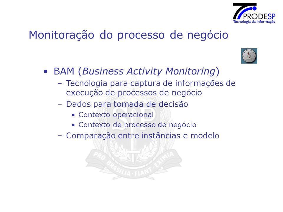 Monitoração do processo de negócio