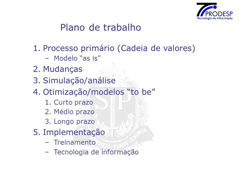 Plano de trabalho Processo primário (Cadeia de valores) Mudanças