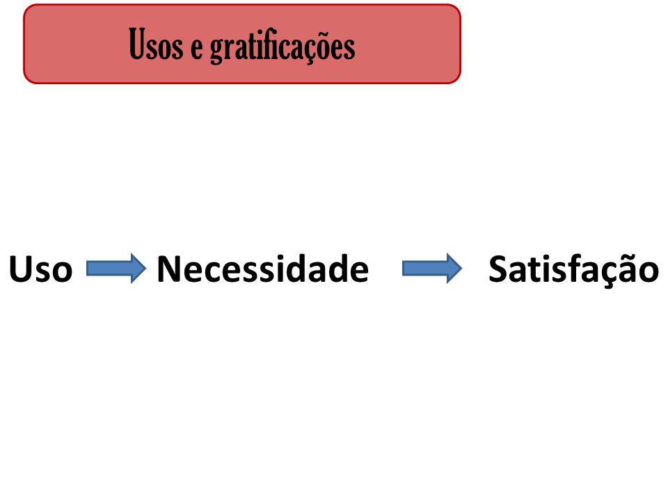 Uso Necessidade Satisfação