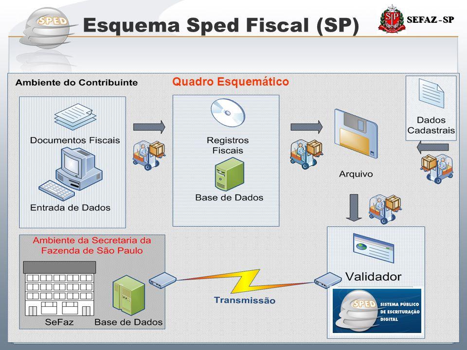 Esquema Sped Fiscal (SP)