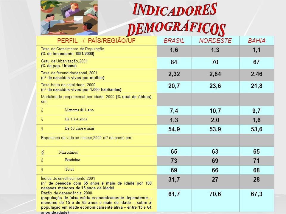 PERFIL / PAÍS/REGIÃO/UF