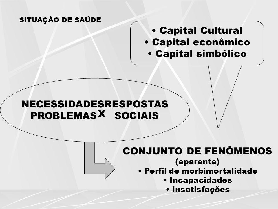 NECESSIDADES RESPOSTAS PROBLEMAS SOCIAIS X