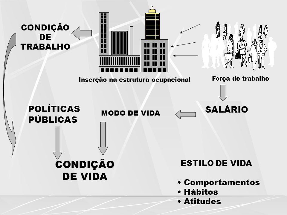 CONDIÇÃO DE VIDA POLÍTICAS SALÁRIO PÚBLICAS CONDIÇÃO DE TRABALHO