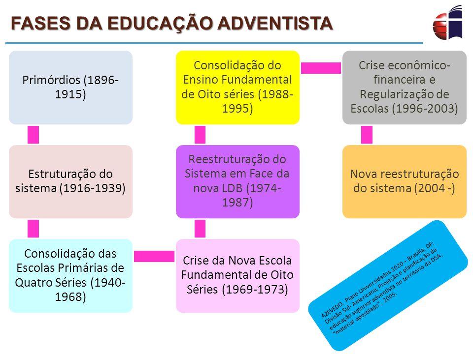 FASES DA EDUCAÇÃO ADVENTISTA