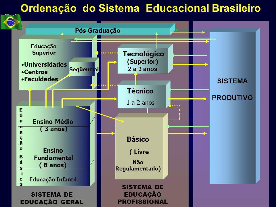 Ordenação do Sistema Educacional Brasileiro
