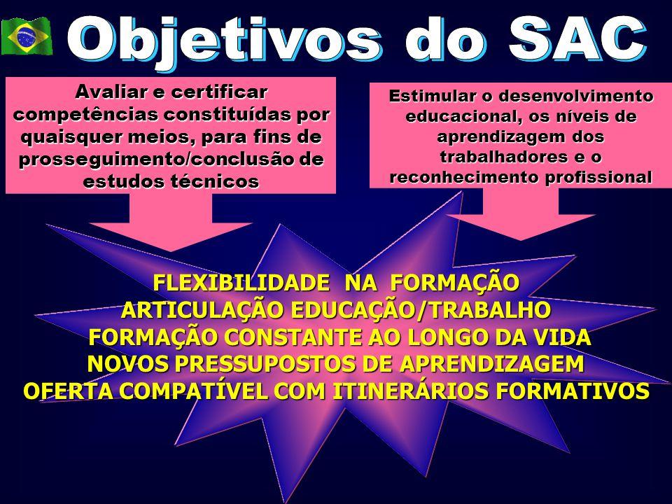 ARTICULAÇÃO EDUCAÇÃO/TRABALHO
