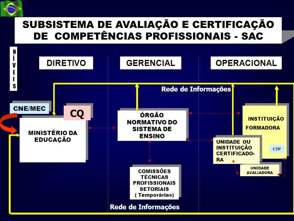 SUBSISTEMA DE AVALIAÇÃO E CERTIFICAÇÃO DE COMPETÊNCIAS PROFISSIONAIS - SAC