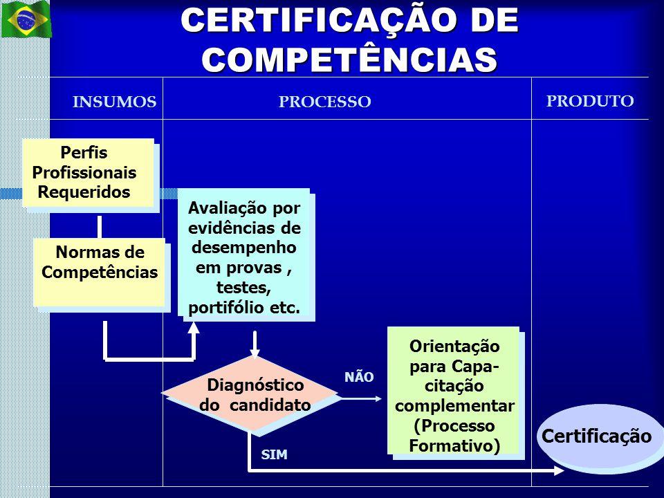 CERTIFICAÇÃO DE COMPETÊNCIAS