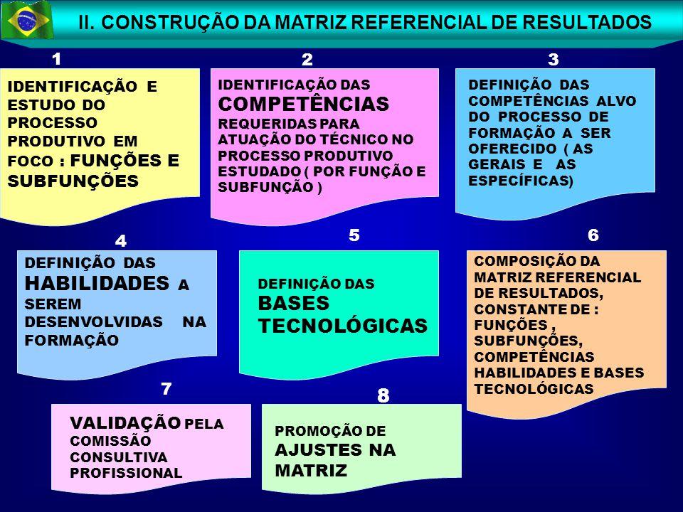 II. CONSTRUÇÃO DA MATRIZ REFERENCIAL DE RESULTADOS