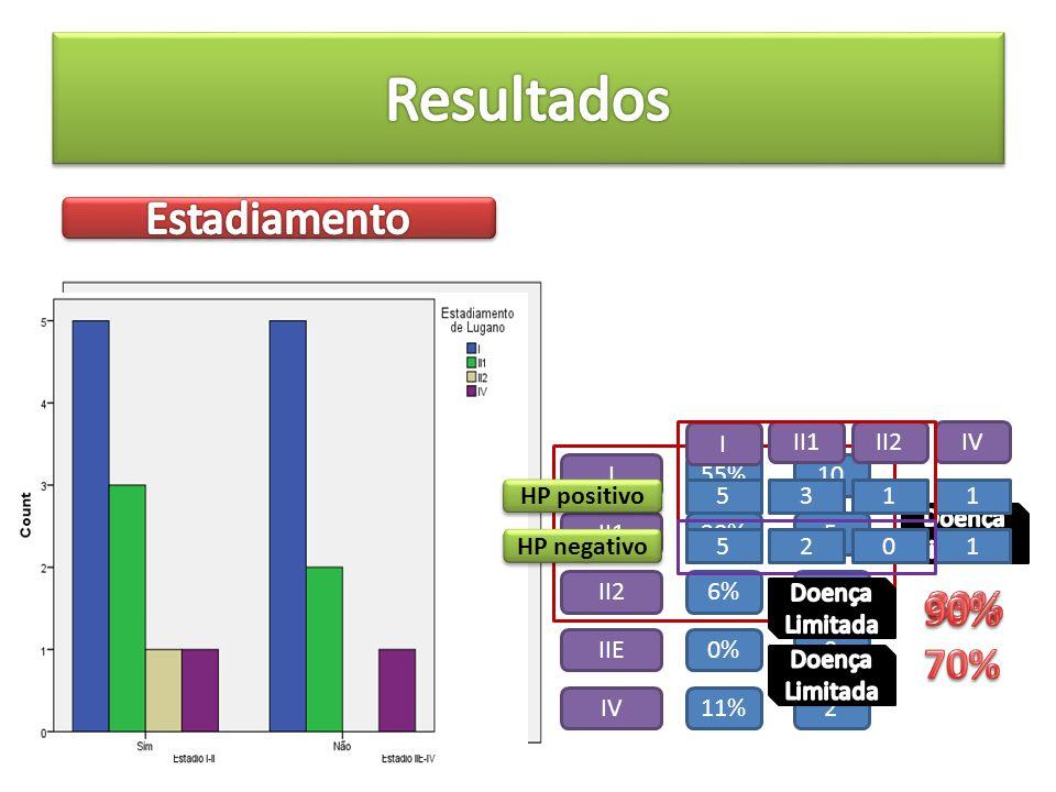 Resultados Estadiamento 89% 90% 70% HP positivo HP negativo I II1 II2