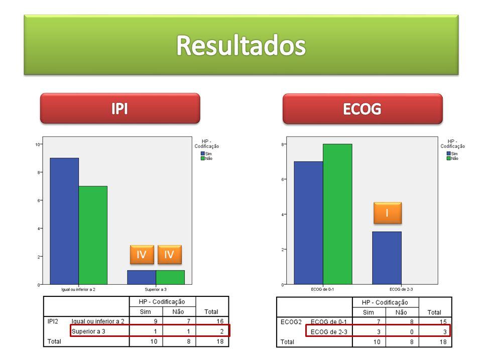 Resultados IPI ECOG I IV IV