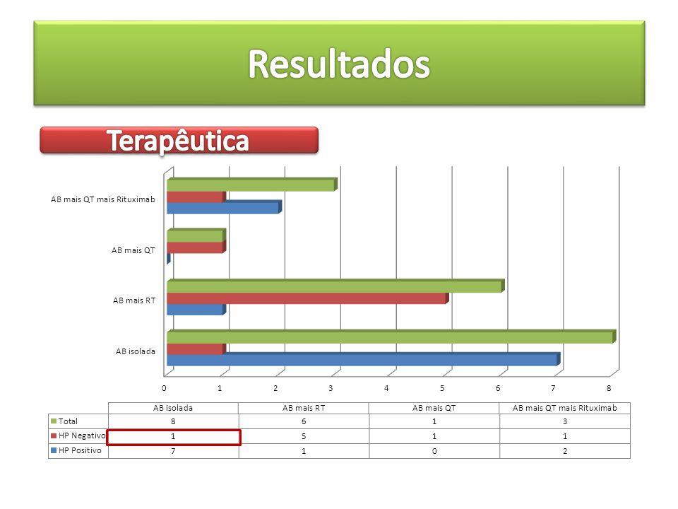 Resultados Terapêutica