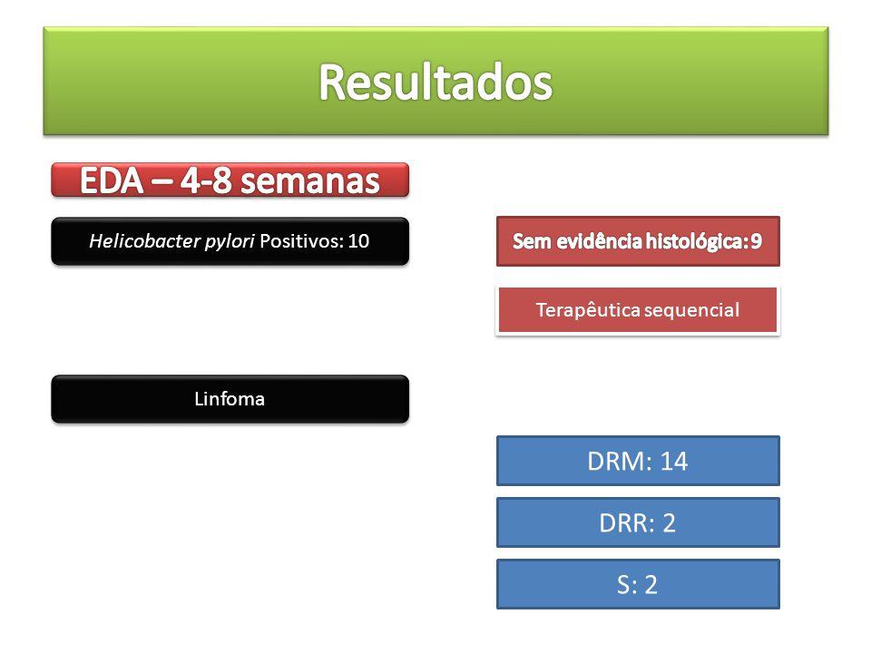 Resultados EDA – 4-8 semanas DRM: 14 DRR: 2 S: 2