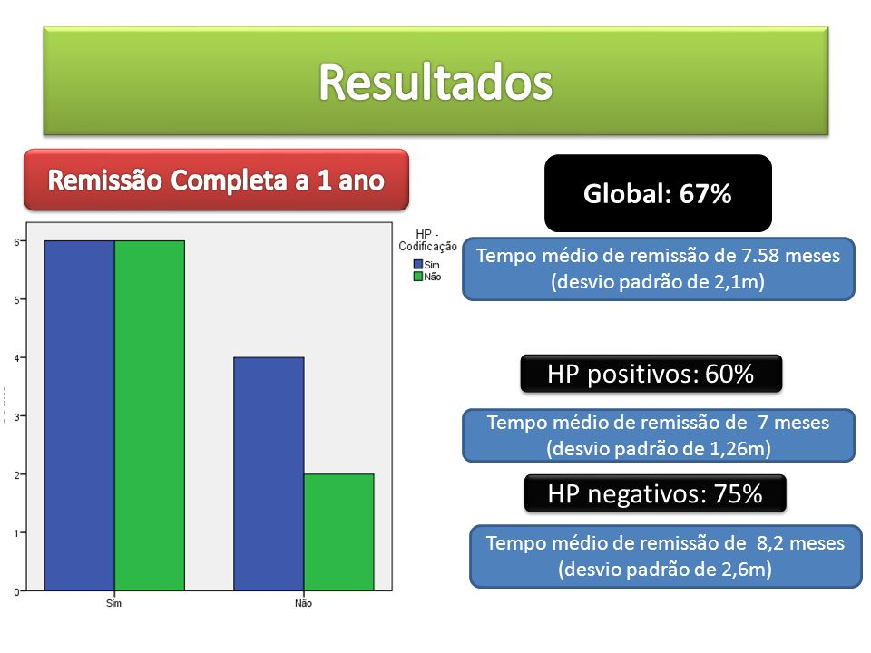 Resultados Remissão Completa a 1 ano Global: 67% HP positivos: 60%