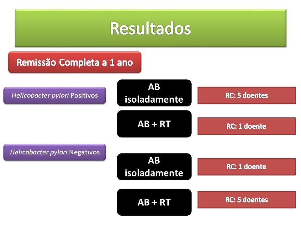 Resultados Remissão Completa a 1 ano AB isoladamente AB + RT