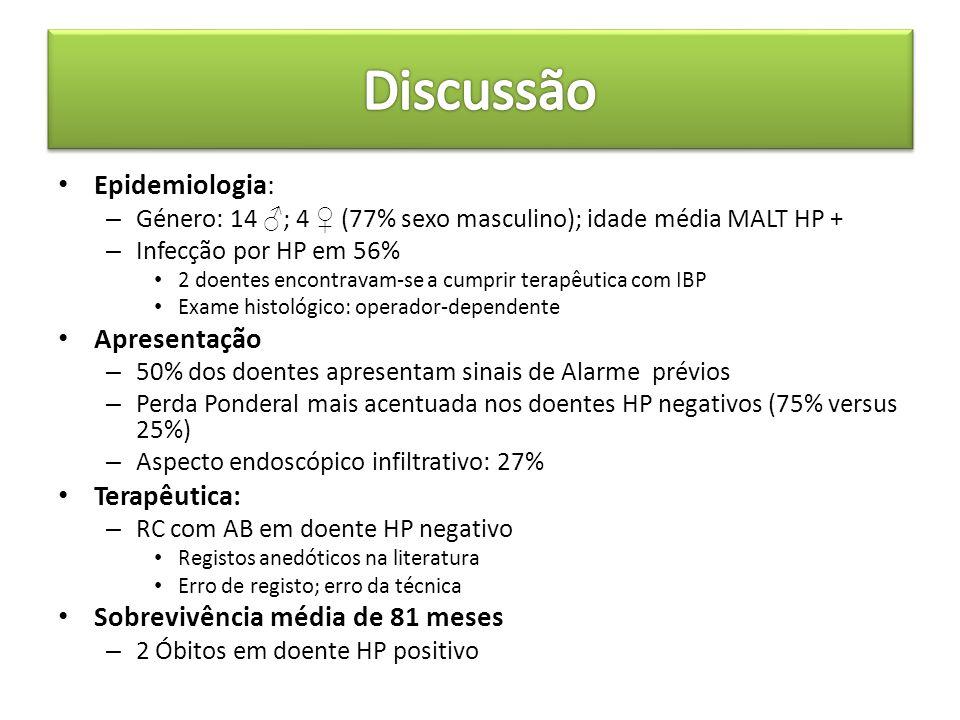 Discussão Epidemiologia: Apresentação Terapêutica: