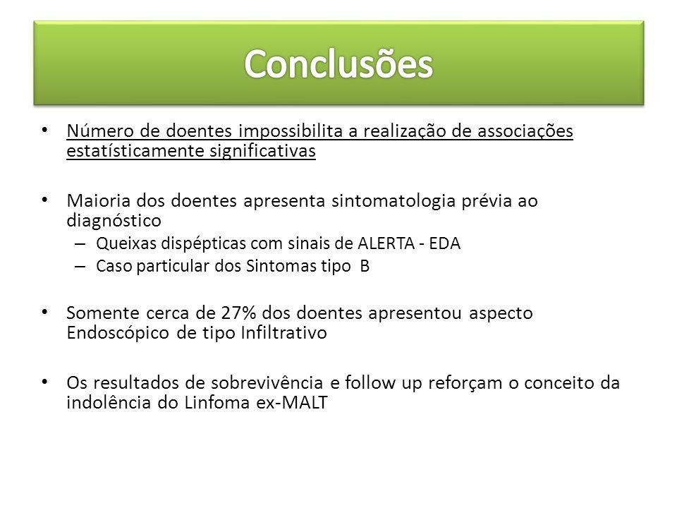 Conclusões Número de doentes impossibilita a realização de associações estatísticamente significativas.