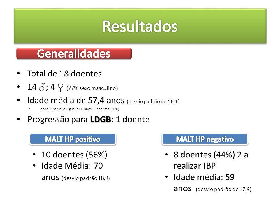 Resultados Generalidades Total de 18 doentes