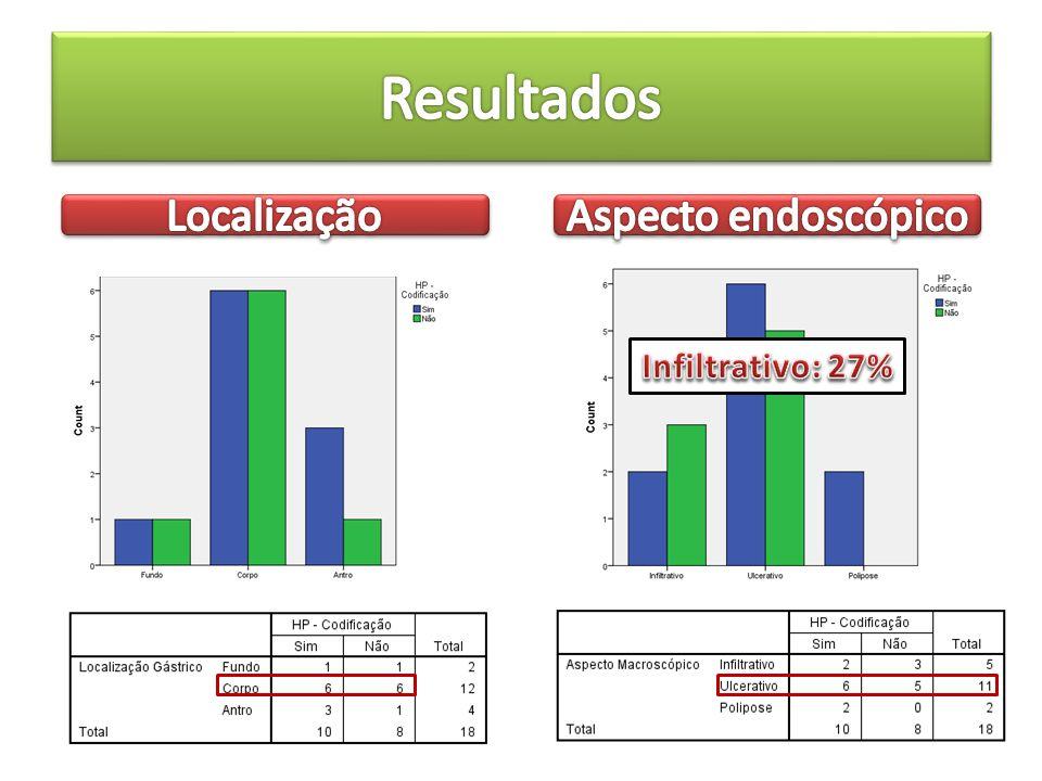 Resultados Localização Aspecto endoscópico Infiltrativo: 27%