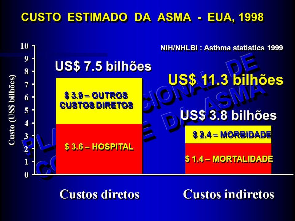 CUSTO ESTIMADO DA ASMA - EUA, 1998