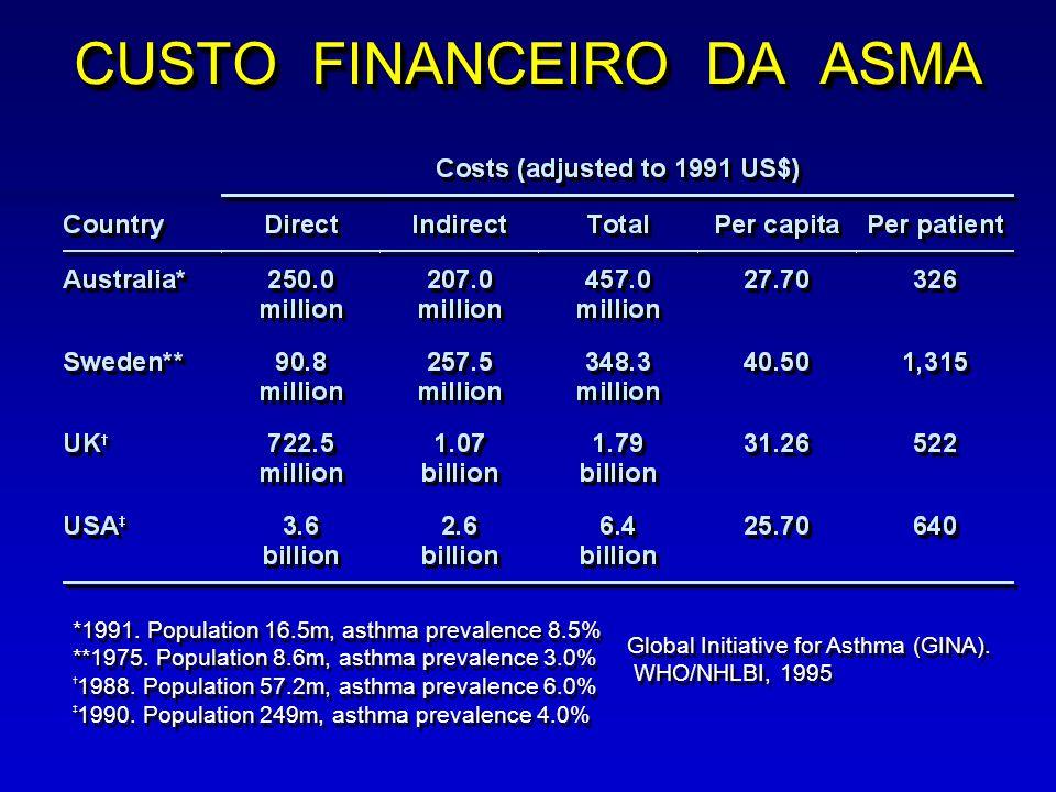 CUSTO FINANCEIRO DA ASMA