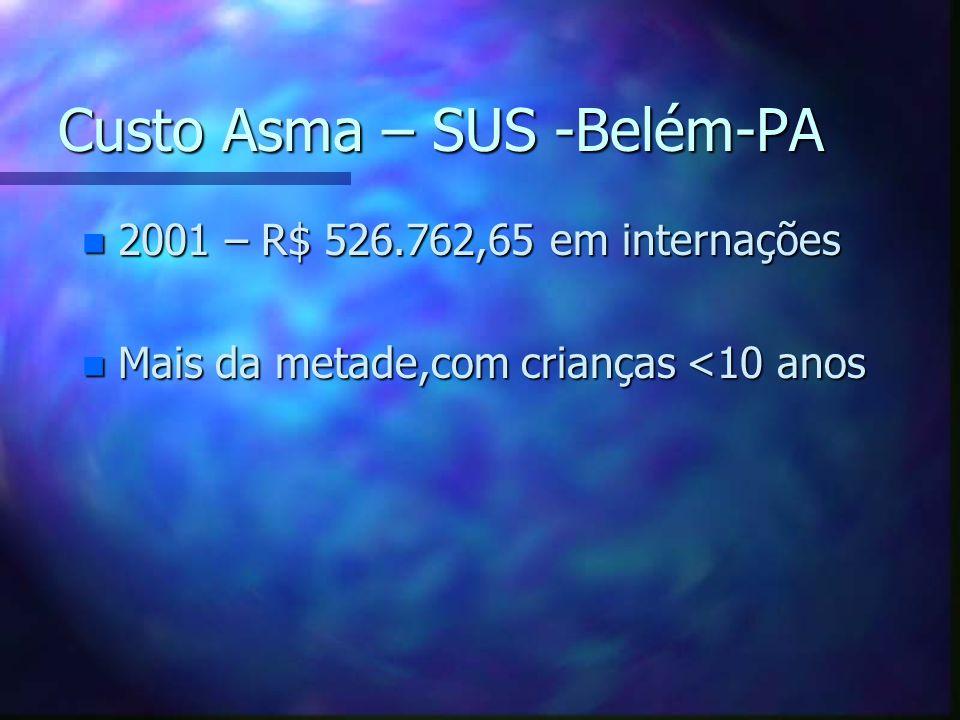 Custo Asma – SUS -Belém-PA