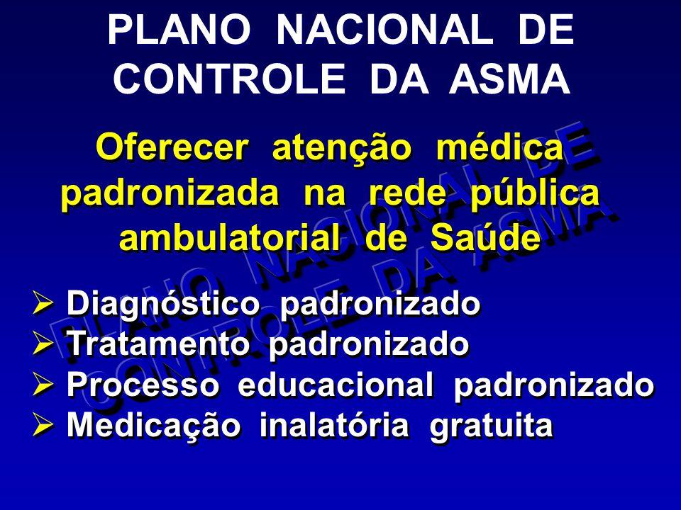 PLANO NACIONAL DE CONTROLE DA ASMA PLANO NACIONAL DE CONTROLE DA ASMA