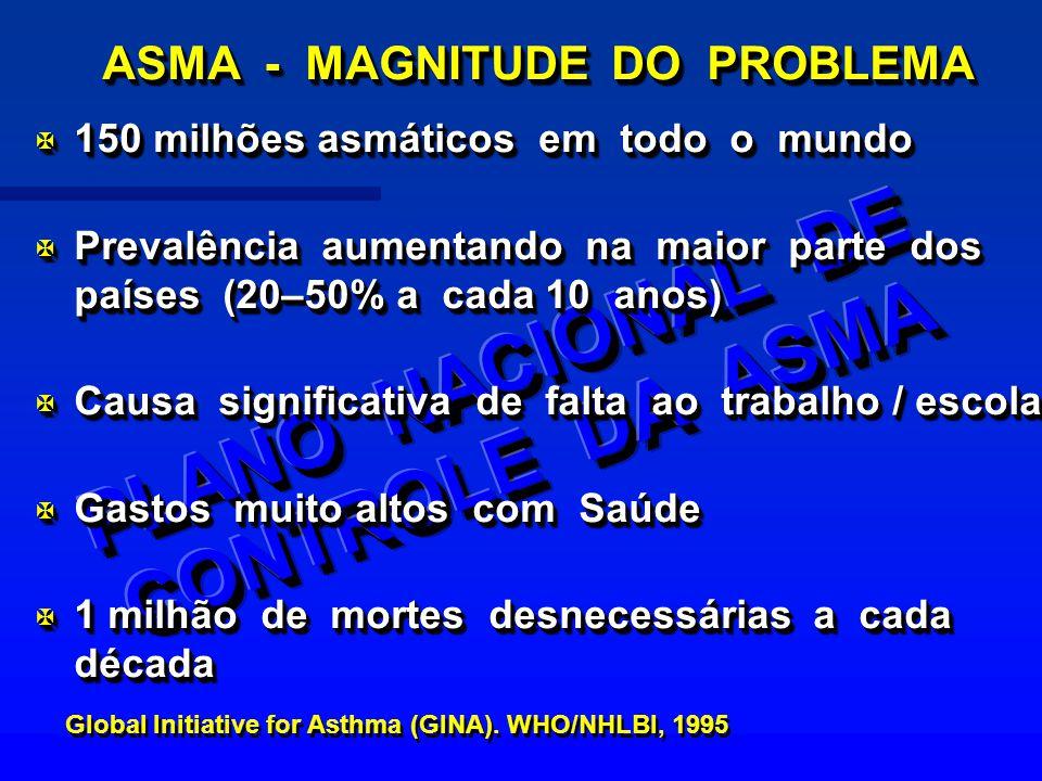 ASMA - MAGNITUDE DO PROBLEMA