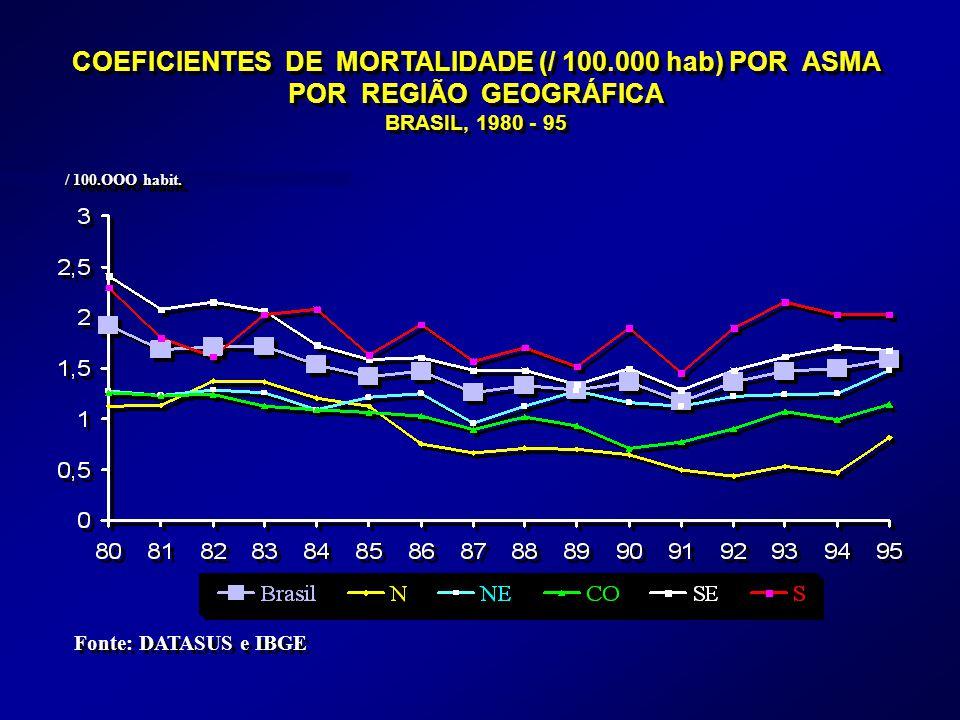 COEFICIENTES DE MORTALIDADE (/ 100.000 hab) POR ASMA