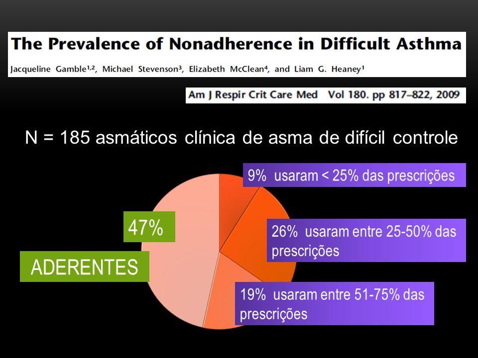 47% ADERENTES N = 185 asmáticos clínica de asma de difícil controle