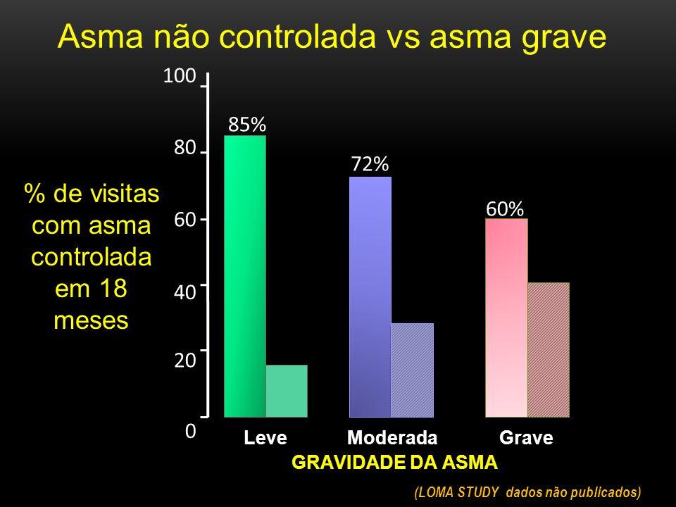 % de visitas com asma controlada em 18 meses
