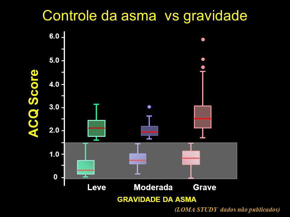 Controle da asma vs gravidade
