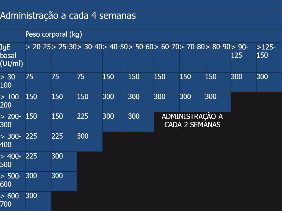 ADMINISTRAÇÃO A CADA 2 SEMANAS