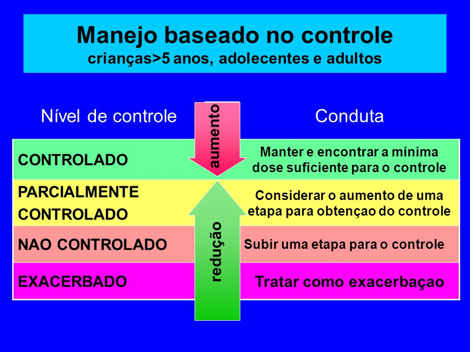 Manejo baseado no controle crianças>5 anos, adolecentes e adultos